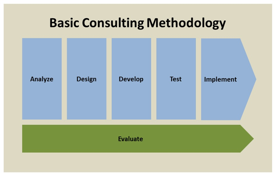 Basic Consulting Methodology