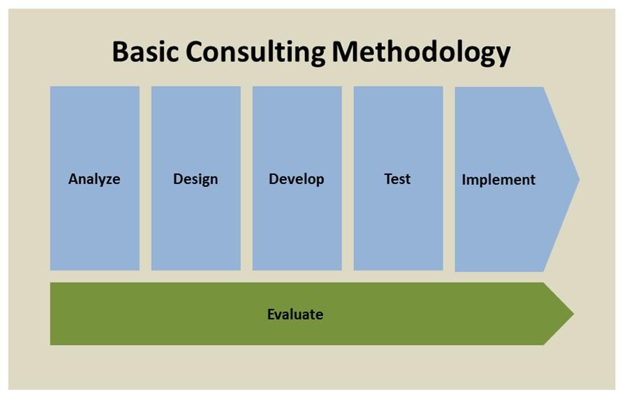 Basic Consulting Methodology